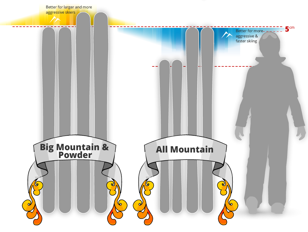 choosing ski height
